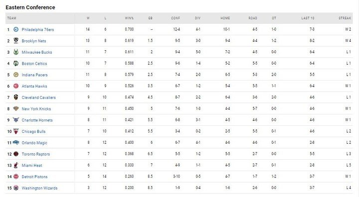 NBA positions as of January 29, 2021.