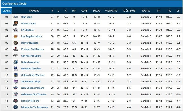 Western Conference Ranking of the National Basketball Association.