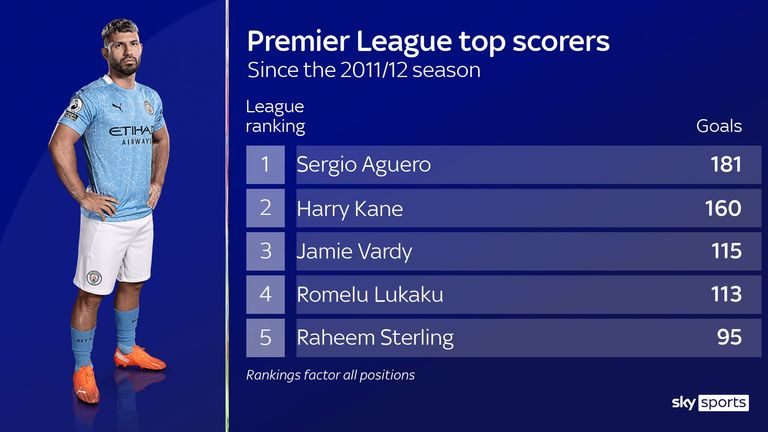 Sergio Aguero Manchester City has scored the most goals in the Premier League since joining the club in 2011