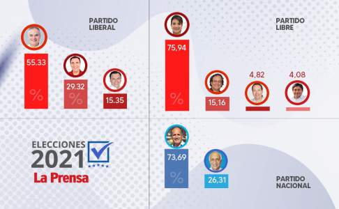 With 9% of the minutes, Asfoura, Yanni and Ziumara lead the primaries