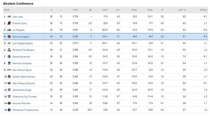Positions in the NBA.