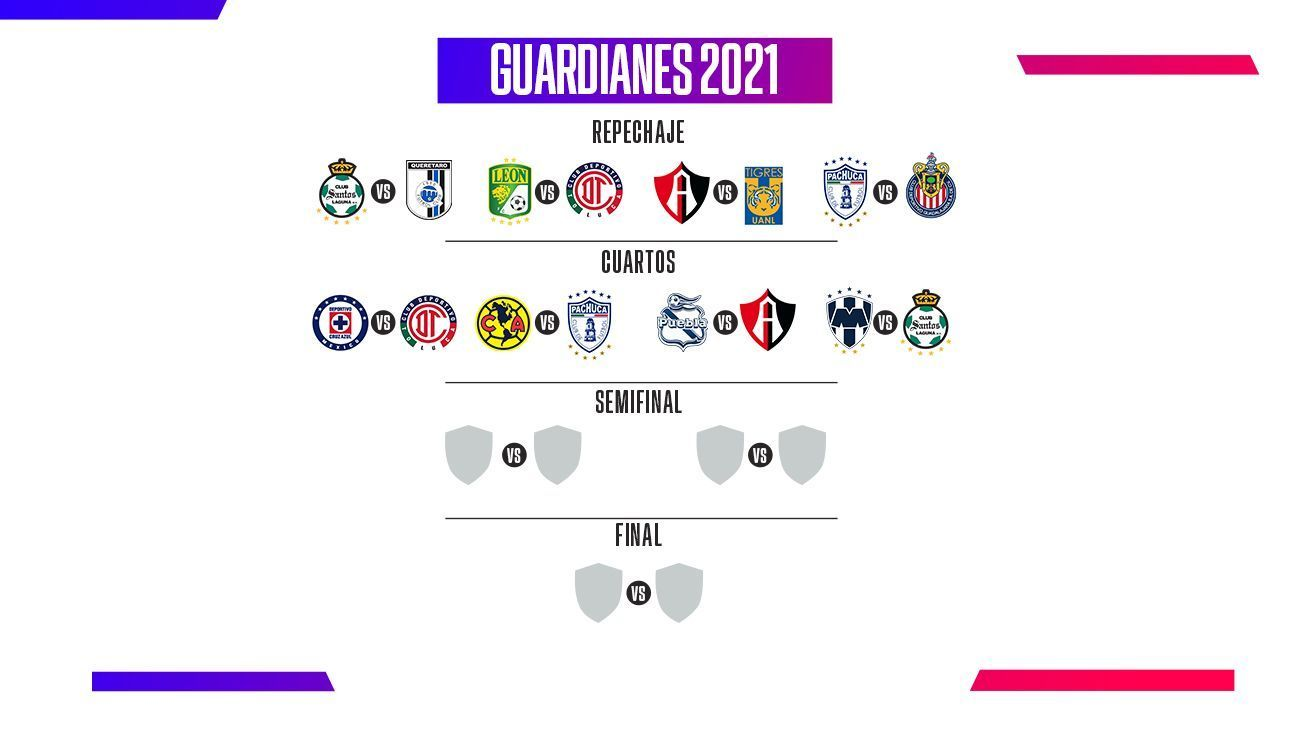 How will 2021 Guard1anes Liguilla play?